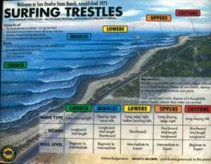 surfing Trestles sign beaches of san diego county
